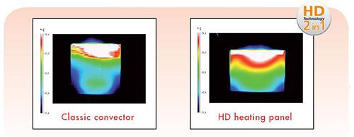 HD technológia